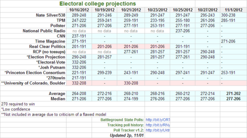 ec projections