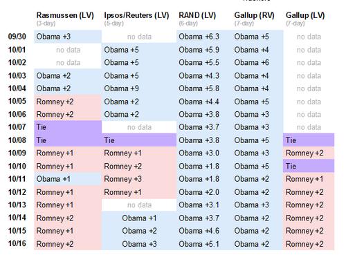 polls 20121016
