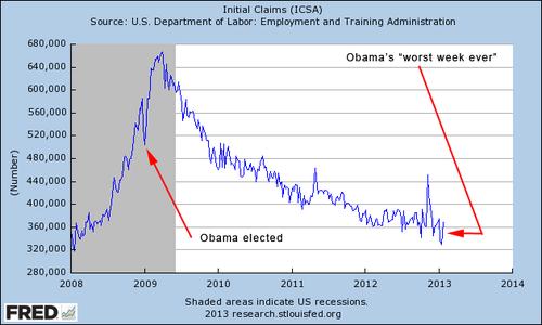 UI claims, 2008-2013