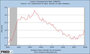 GWB unemployment