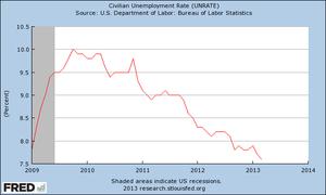 BO unemployment