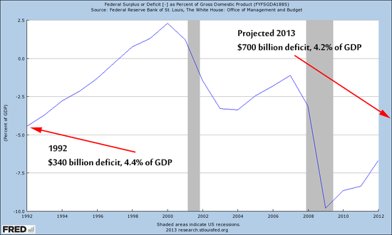 Deficit of GDP