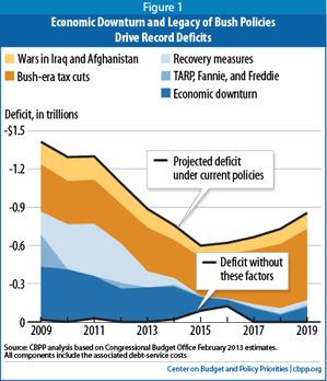 CPBB deficit drivers