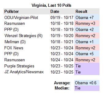 Virginia polls